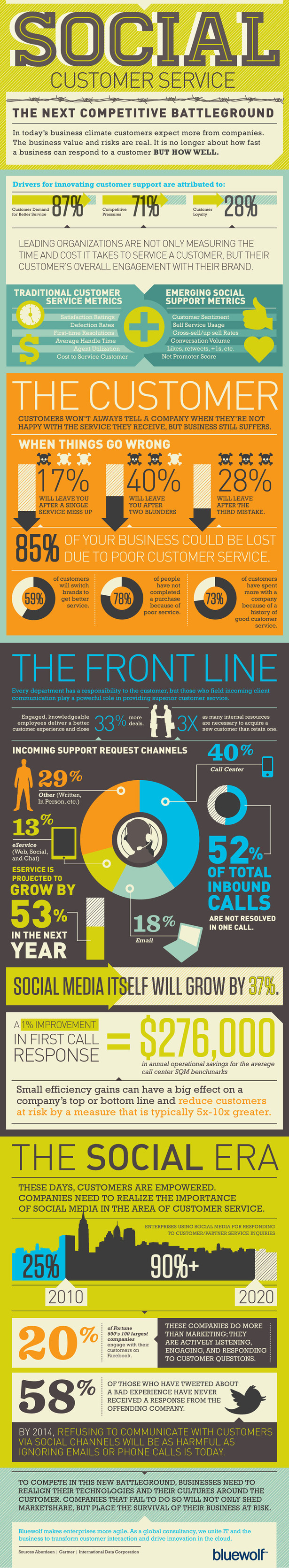 social media and customer service inforgraphic by bluewolf