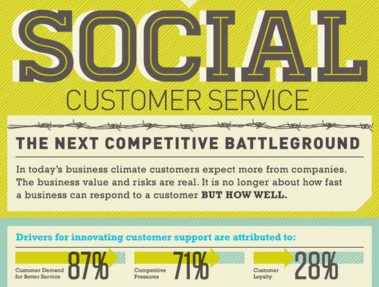Is Your Customer Service Social Media Ready?